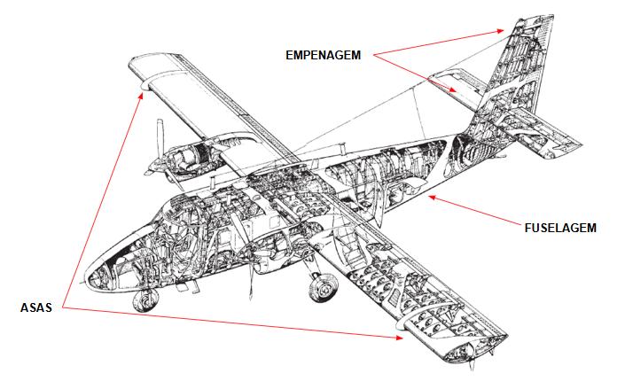 Estrutura de um avião com destaque para as asas, fuselagem e empenagem.