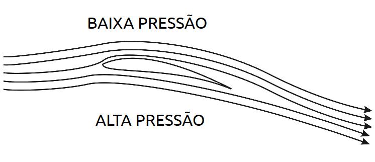 Imagem com detalhes do vento passando sobre a asa do avião. Destaque para a baixa pressão exercida na parte superior da asa e a alta pressão na parte inferior.